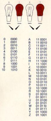 Somme e sottrazione binarie